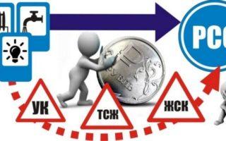 Префектура САО о заключении прямых договоров с РСО